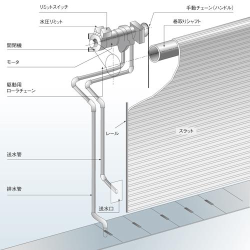 水圧開放シャッター|ジェットセイバー